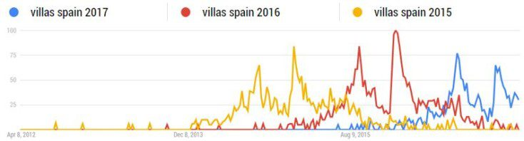 Google Trends search volumes for villas in spain