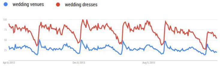 Google Trends search volumes for wedding venues and dresses