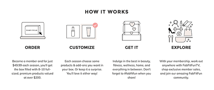 How it works section on Fab Fit Fun