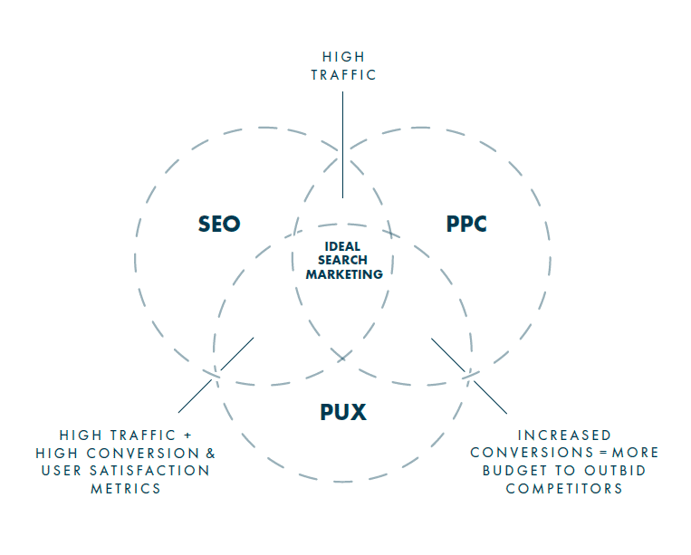 venn diagram showing relationship between SEO, PPC and UX