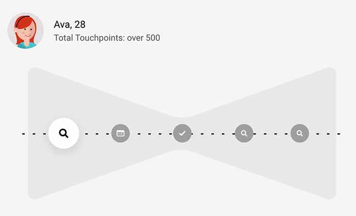 According to research from Google, today's consumer journeys can involve anywhere between 20 and 500+ touchpoints.