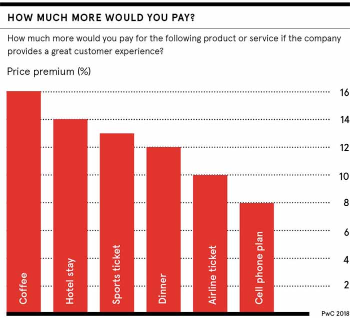 Graph showing how much more travellers are willing to spend for good customer experience.