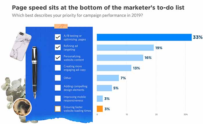 Page speed sits at the bottom of the marketers to-do list