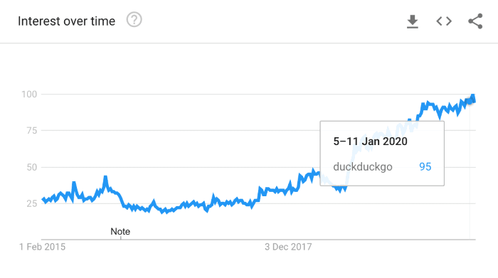 Graph showing interest over time in Duck Duck Go