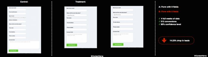 An example of how shortening a form can sometimes result in fewer conversions