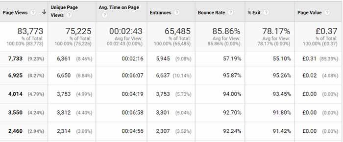 SEO data in Google Analytics for content performance