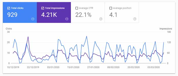 Clicks and impressions in Google Search Console