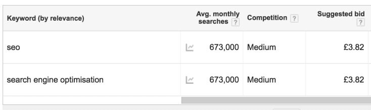 Volumes for SEO and search engine optimisation in Google Keyword Planner