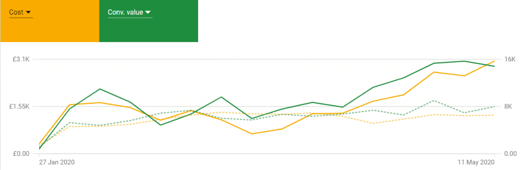 Graph showing increase in revenue