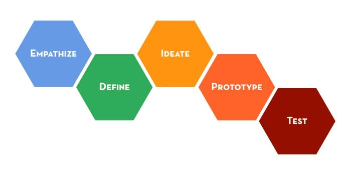 An example of a UX process