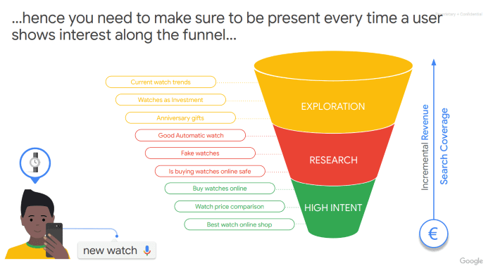 Funnel showing you need to establish search coverage at every stage of the funnel