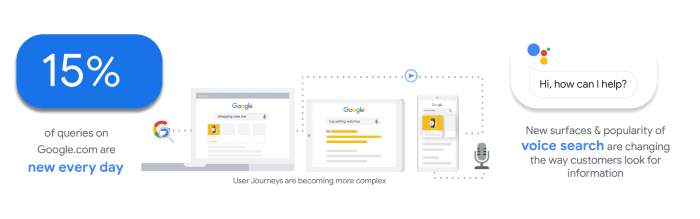 15% of queries on Google are new every day