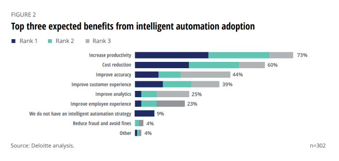 Top three expected benefits from Intelligent Automation