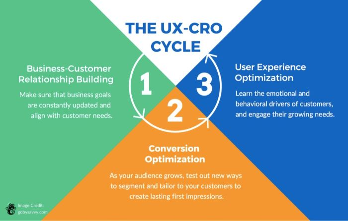 the UX CRO cycle