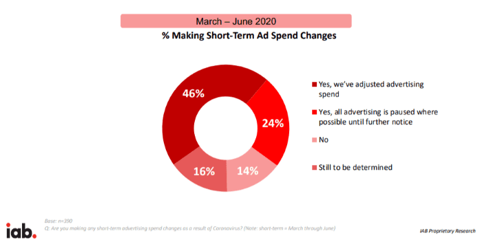 Percentage of companies making short term ad spend changes