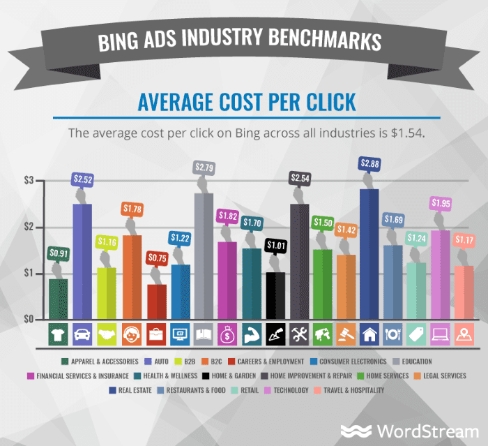 Bing ADS Industry Benchmarks average cost per click