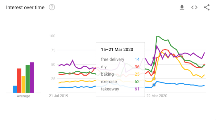 Graph showing interest over time in new trends such as diy, baking and exercise