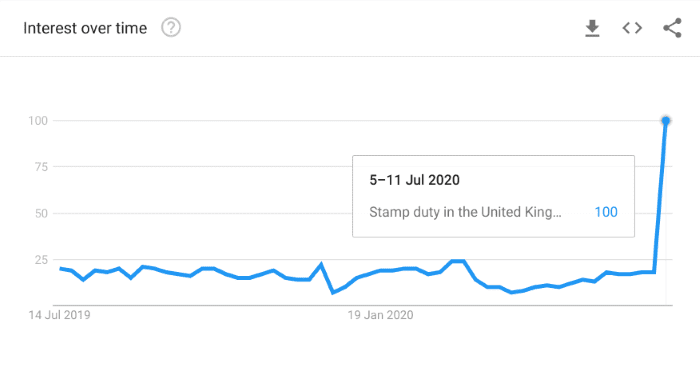 Google trends graph showing interest in the phrase stamp duty