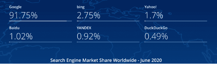 Search engine market share June 2020
