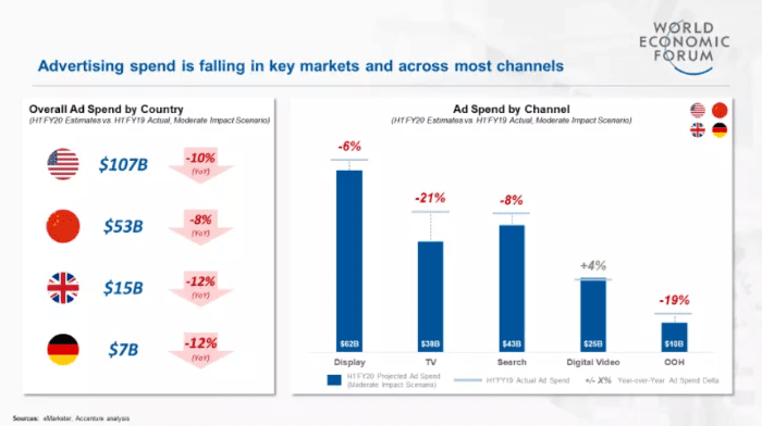 Advertising spend is falling across most channels