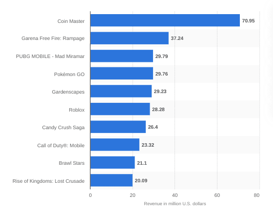 Revenue from in-app purchases showing Coin Master as no 1