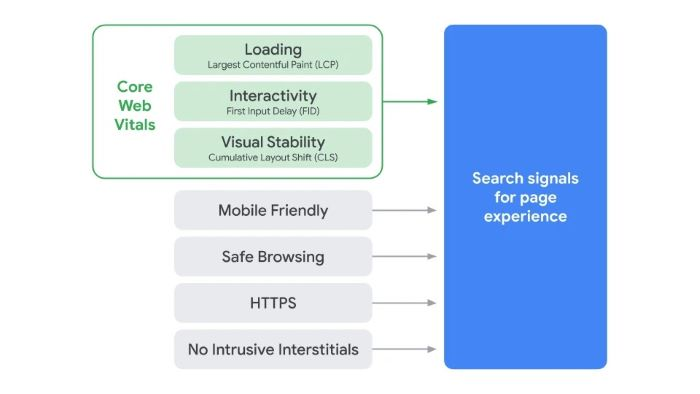 Google's page experience ranking factors