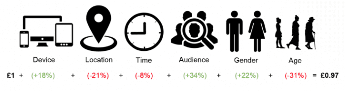 Showing how you would increase or decrease bids depending on device, location, time, audience etc