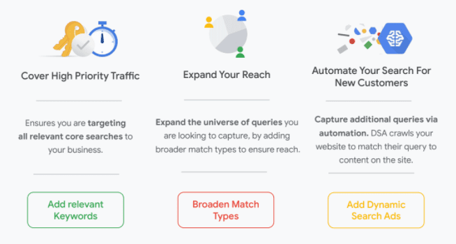 Benefits of dynamic search ads such as covering high priority traffic, expanding your reach and automating your search for new customers