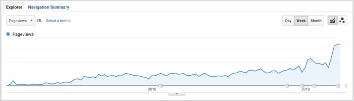 GA graph showing upwards trend over 2 years of page views on a piece of content
