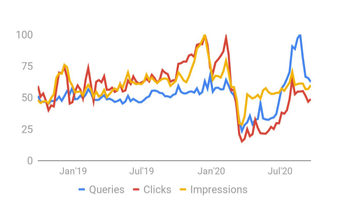 Dine-in restaurants queries clicks and impressions