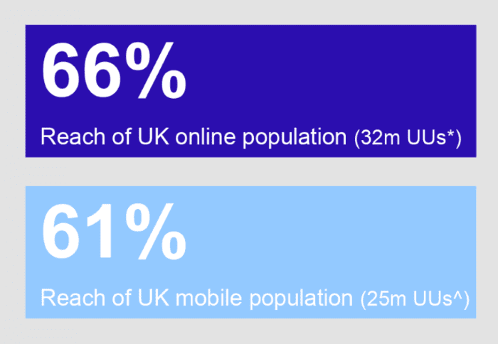 eBay has 66& reach of UK population online and 61% of UK mobile population