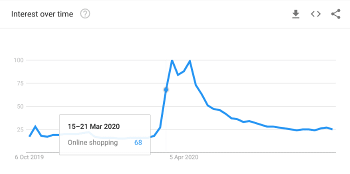 interest over time in online shopping