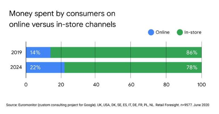 Money spent by consumers on online versus in-store channels