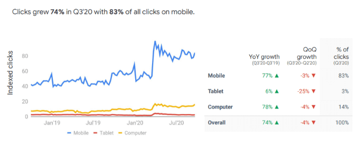 Take-out clicks increased by 74%
