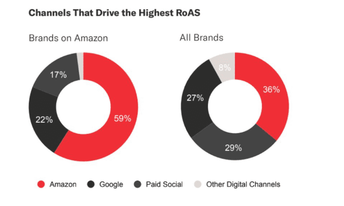Channels that drive the highest ROAS comparing brands on Amazon and All Brands