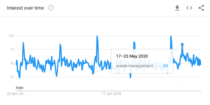 Google Trends waste industry searches