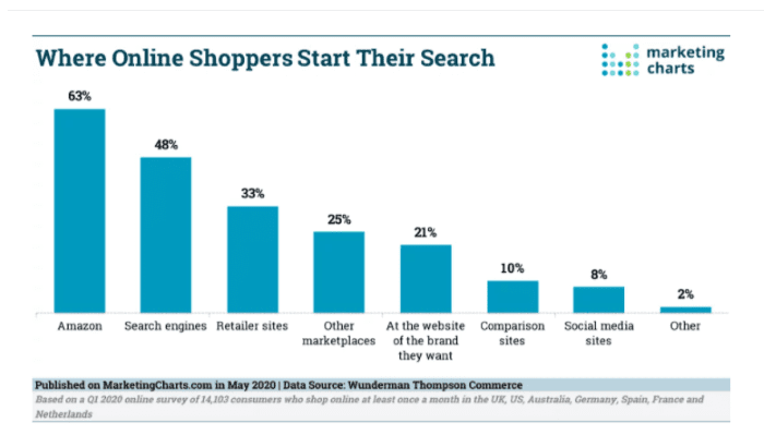 Where online shoppers start their search