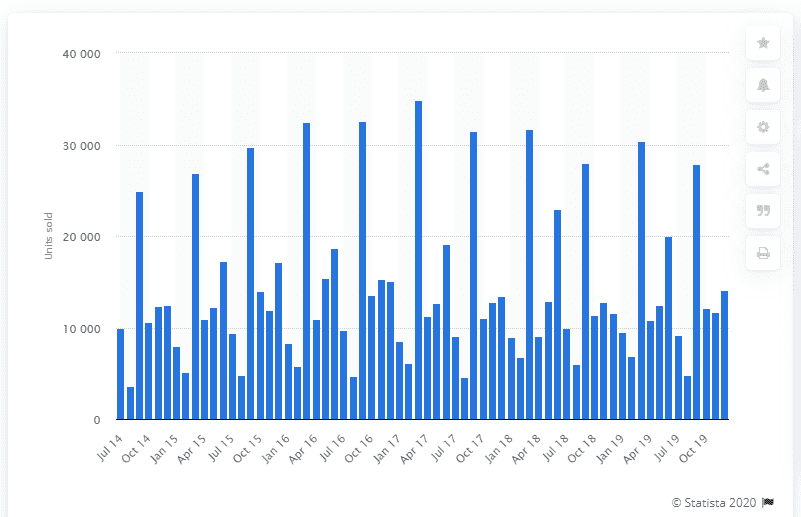Monthly sales volume of BMW passenger cars in the United Kingdom (UK) from July 2014 to December 2019 [Source]