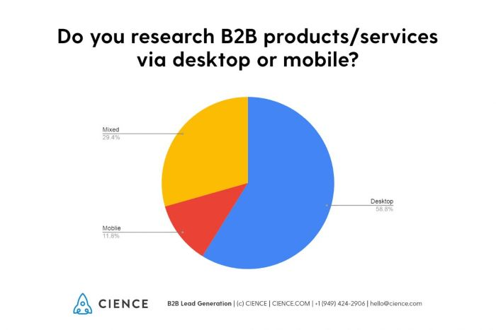 Do you research B2B product/services via desktop or mobile - pie chart