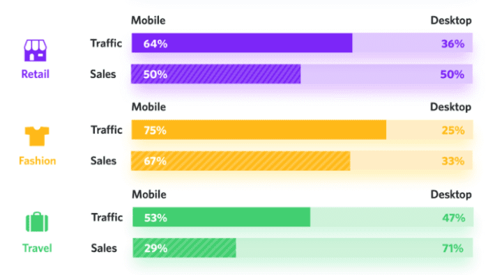 65% of all traffic for retailers comes from mobile while half of all sales are also attributed to mobile devices. For online fashion retailers, mobile is the clear priority with 75% of all traffic and 67% of all conversions taking place on mobile.