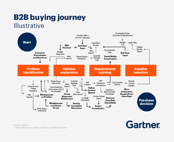The complex B2B buying journey