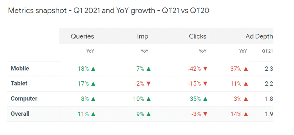 Q1 2021 and YOY growth versus 2020