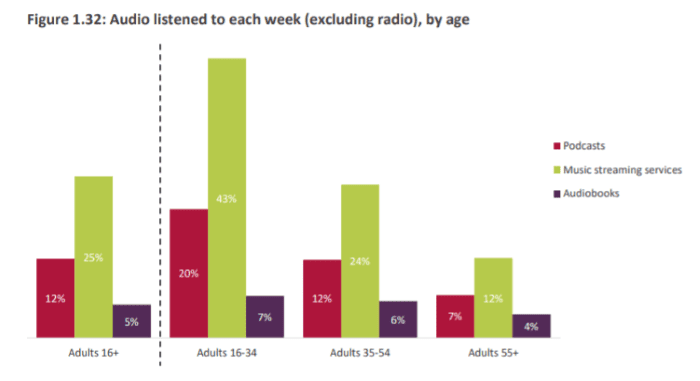 Podcast audio listened to by age