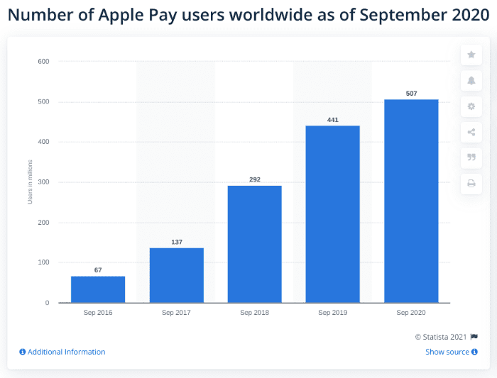 Number of Apple Pay users worldwide as of Sept 2020