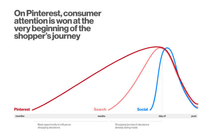 Graph showing consumer attention on Pinterest