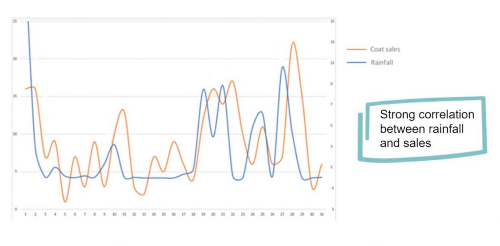 Graph: correlation between rainfall and sales