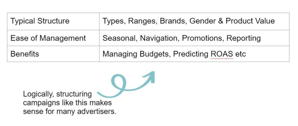 The typical way someone would structure a campaign eg by types, ranges, gender, product value