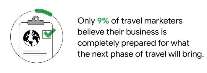 Only 9% of travel marketers believe their business is completely prepared for what the next phase of travel will bring