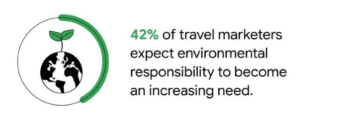 Our research shows that environmental responsibility may become a bigger focus for future travellers, as 42% of travel marketers expect this to be an increasing need.