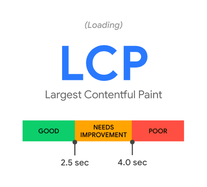 Largest contentful paint timings
